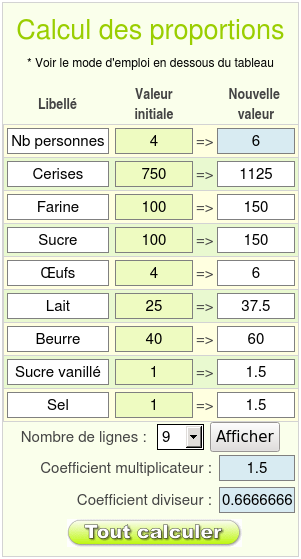 Proportion - Dose de riz par personne ...
